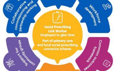 model-social-prescribing